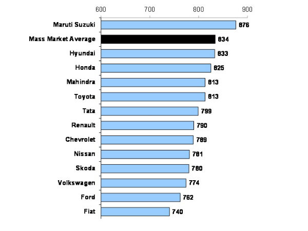 jd maruti 2000 jd power customer satisfaction index award (sia) 2001 jd power customer sia 2001 maruti versa & maruti true value were launched 2002 jd power customer sia 6.