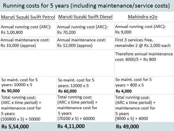 Running cost for five years (including maintenance/service cost)