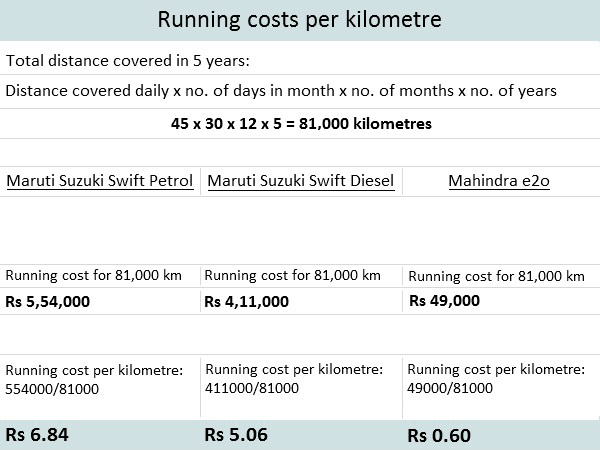 Running costs per kilometre (all factors included)