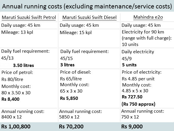 Annual running cost (minus maintenance/service cost)