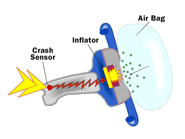 Airbags: How They Work, History, Types & More