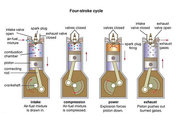 Four-stroke Engines: A Simple Guide To The Basics