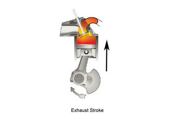 4. Exhaust stroke