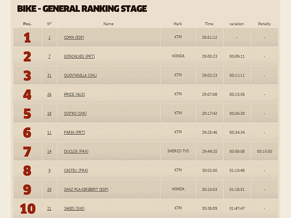 2015 dakar rally stage 8 rankings