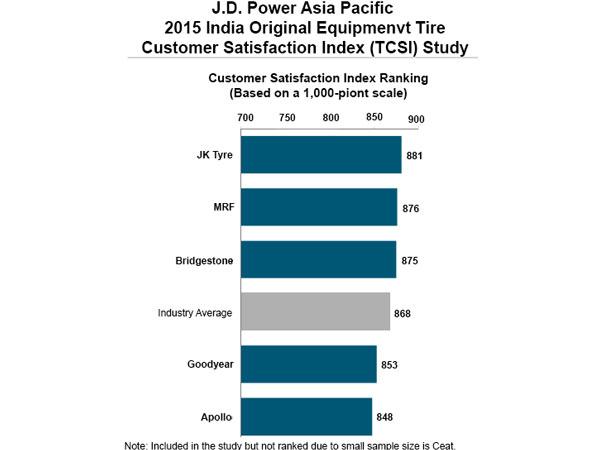 Contact Honda India Cars (Customer Care, Phone)