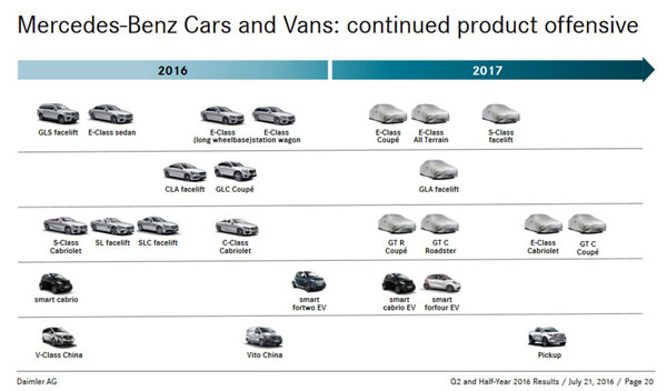 mercedes roadmap