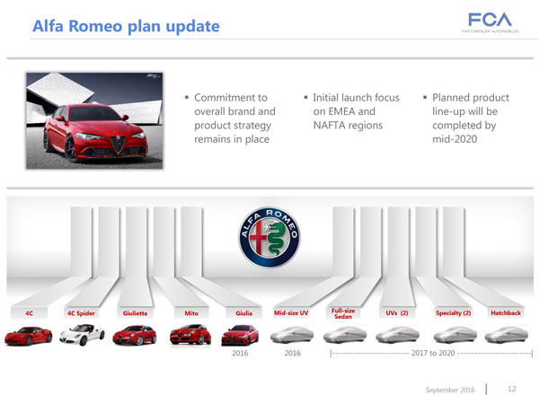 alfa-romeo-expand-products-by-2020