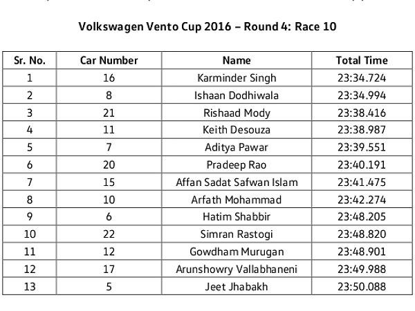 Ishaan Dodhiwala Bags The MMSC Volkswagen Vento Cup 2016 Title — Here's More