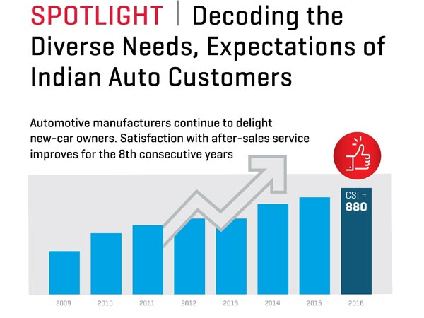 J.D. Power Study: Maruti Suzuki & Honda Tied For Top Spot For After Sales Customer Service