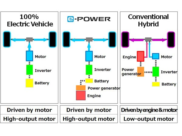 Nissan's New e-Power Electric-Motor Drivetrain Revealed
