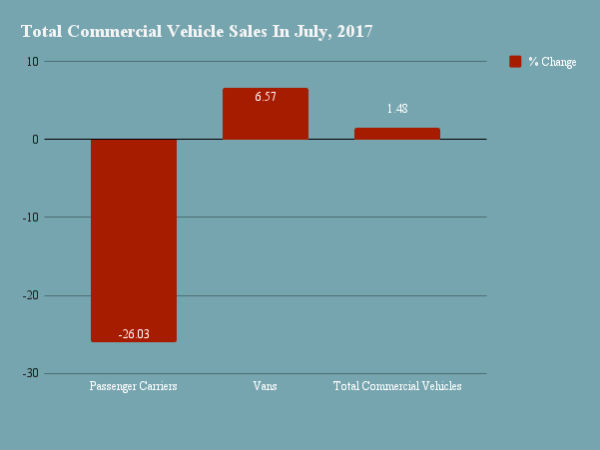 2017 Passenger Vehicle Sales In July In India