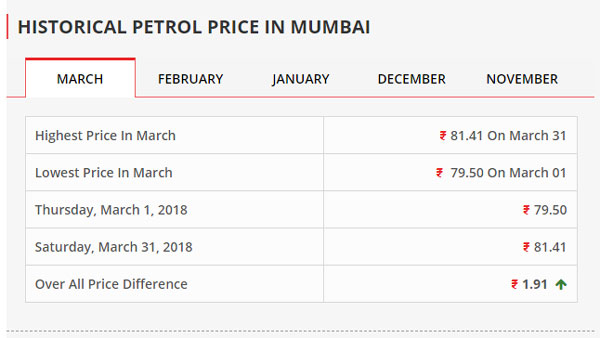 Fuel prices touch almost five-year high, Pradhan blames global market