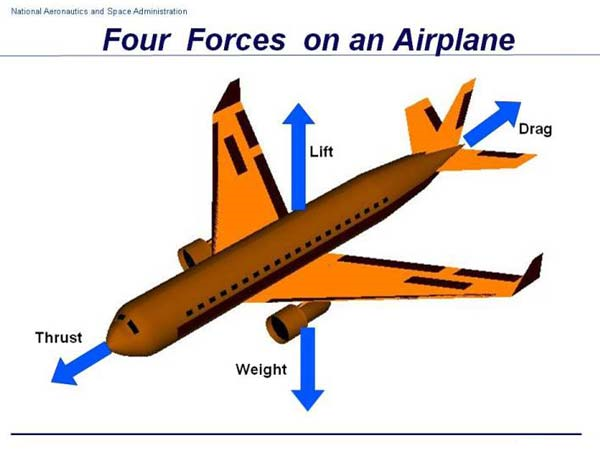 What Direction Does An Aircraft Take Off Or Land In? The Effects On Wind On Aviation