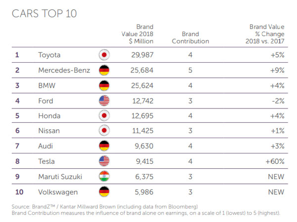 Maruti Suzuki Is The 9th Most Valuable Brand In The World First