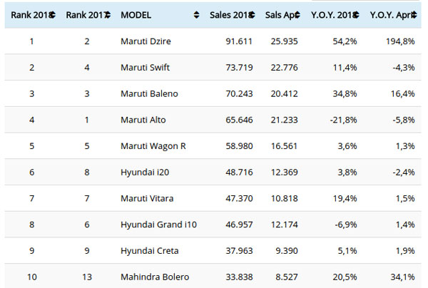 Best-Selling Cars April 2018