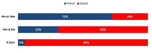 Petrol Cars Sell More Than Diesel — New Petrol-Diesel Sales Comparison Data Proves