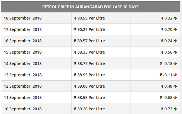 Petrol Prices In Maharashtra Hit Record High: Rs 91 Per Litre