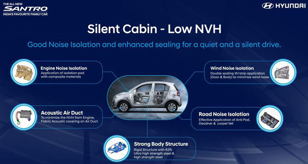 New Hyundai Santro Body Structure And NVH Levels