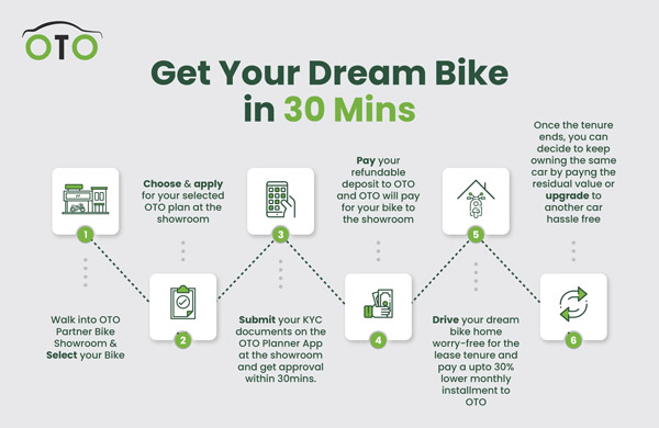 OTO Capital Launches My OMI Plan Smart Auto Finance Scheme For Two-Wheelers
