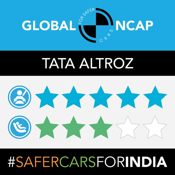 Tata Altroz Crash Test Results: Secures Five Star Rating At Global NCAP Crash Tests