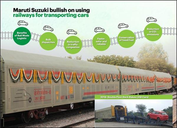 Maruti Suzuki Dispatches 6.70 Lakh Cars Via Indian Railways In Over Six Years