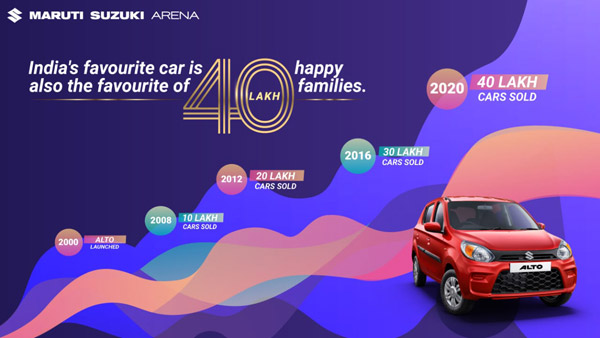 Maruti Suzuki Alto Sales Crosses 40 Lakh Units: Becomes India's Best-Selling Car