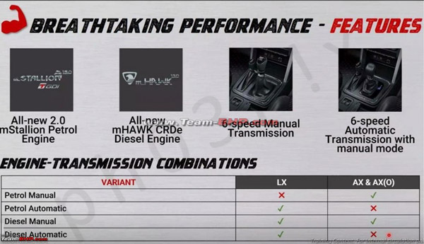 New Mahindra Thar Accessories List Leaked Ahead Of Launch: Interior, Exterior & Other Details