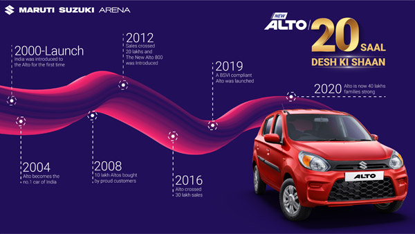 What Makes The Alto Indias Favorite Car: Success Story