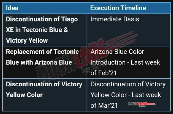 Tata Tiago Colour Options: Company To Discontinue Yellow & Replace With New Arizona Blue Paint Scheme For Hatchback