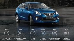 Maruti Suzuki Baleno Sales Crosses 8 Lakh Units Milestone Mark Sales Report Detials