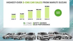 Maruti Suzuki Sells Most Number Of Factory-Fitted CNG Cars: 1.57 Lakh Cars Sold In FY20-21