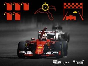 Shell Boosted Scuderia Ferrari's Performance By 25 Percent
