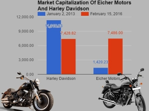 Royal Enfield Edges Past Harley-Davidson In Terms Of Market Capitalisation